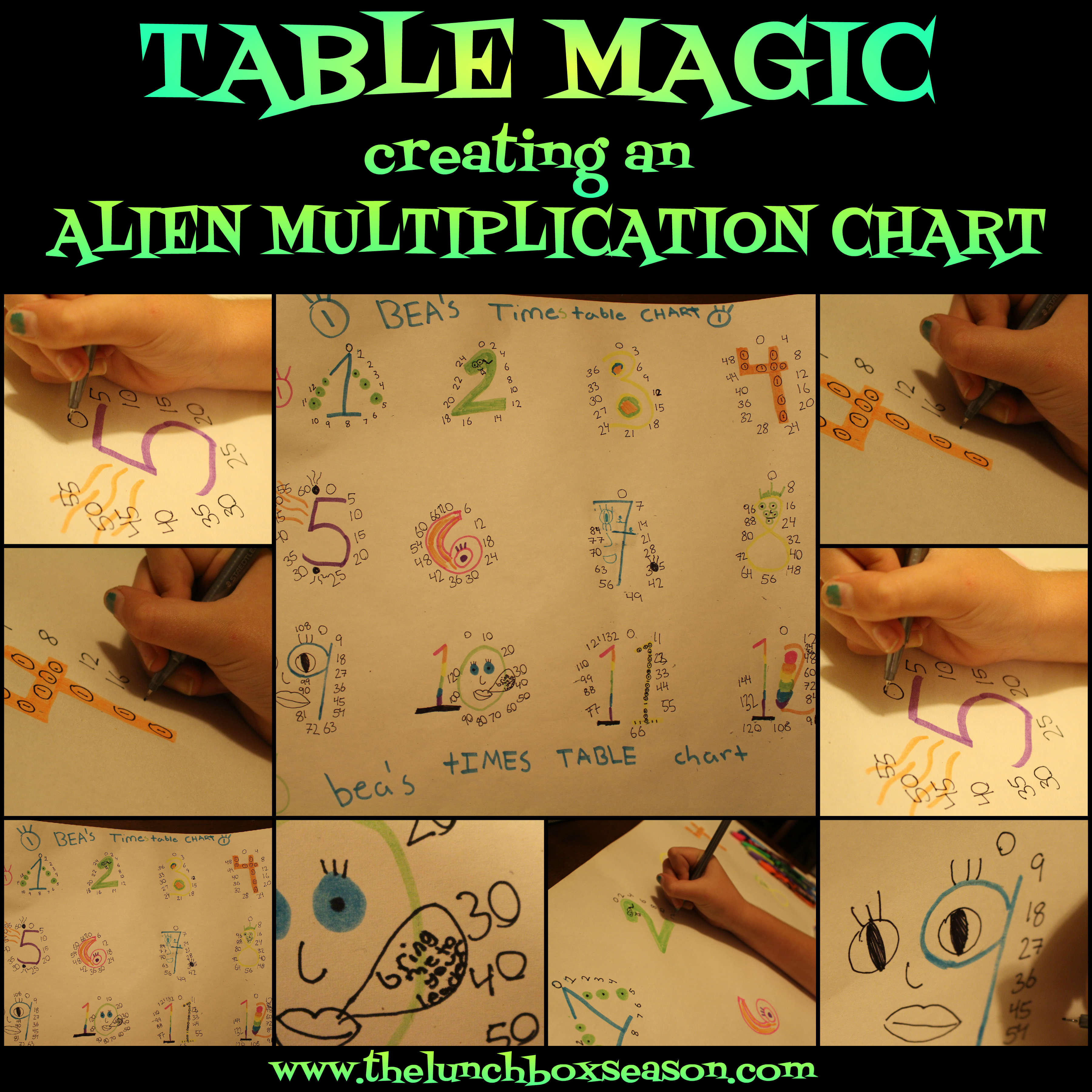 Who invented the multiplication table